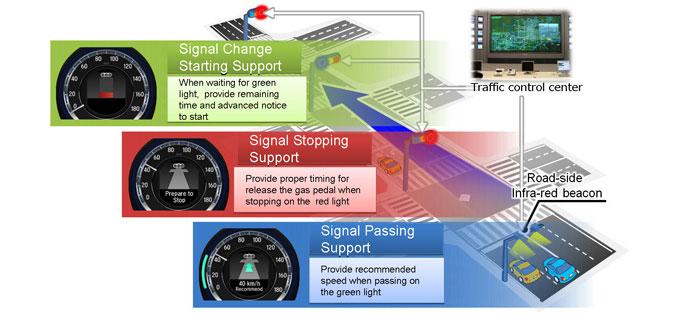 Honda приступает к тестированию системы помощи водителям